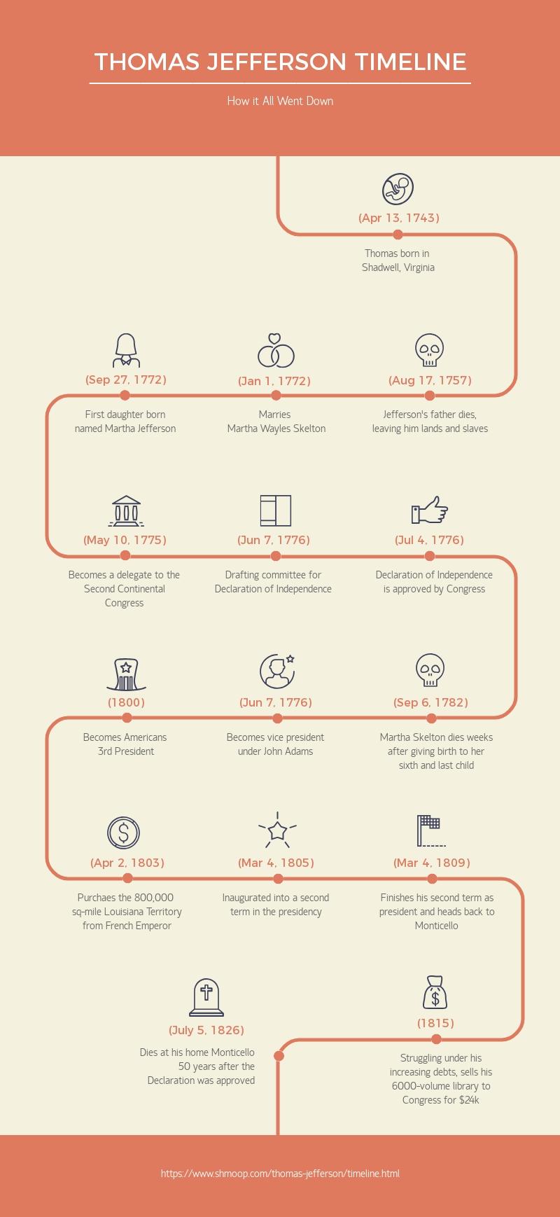 Thomas Jefferson Timeline - Infographic Template