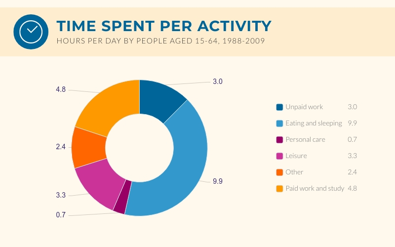 Time Spent Donut Chart - Infographic Template
