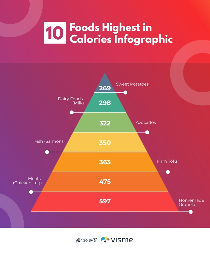 Top 10 Foods Highest in Calories - Infographic Template