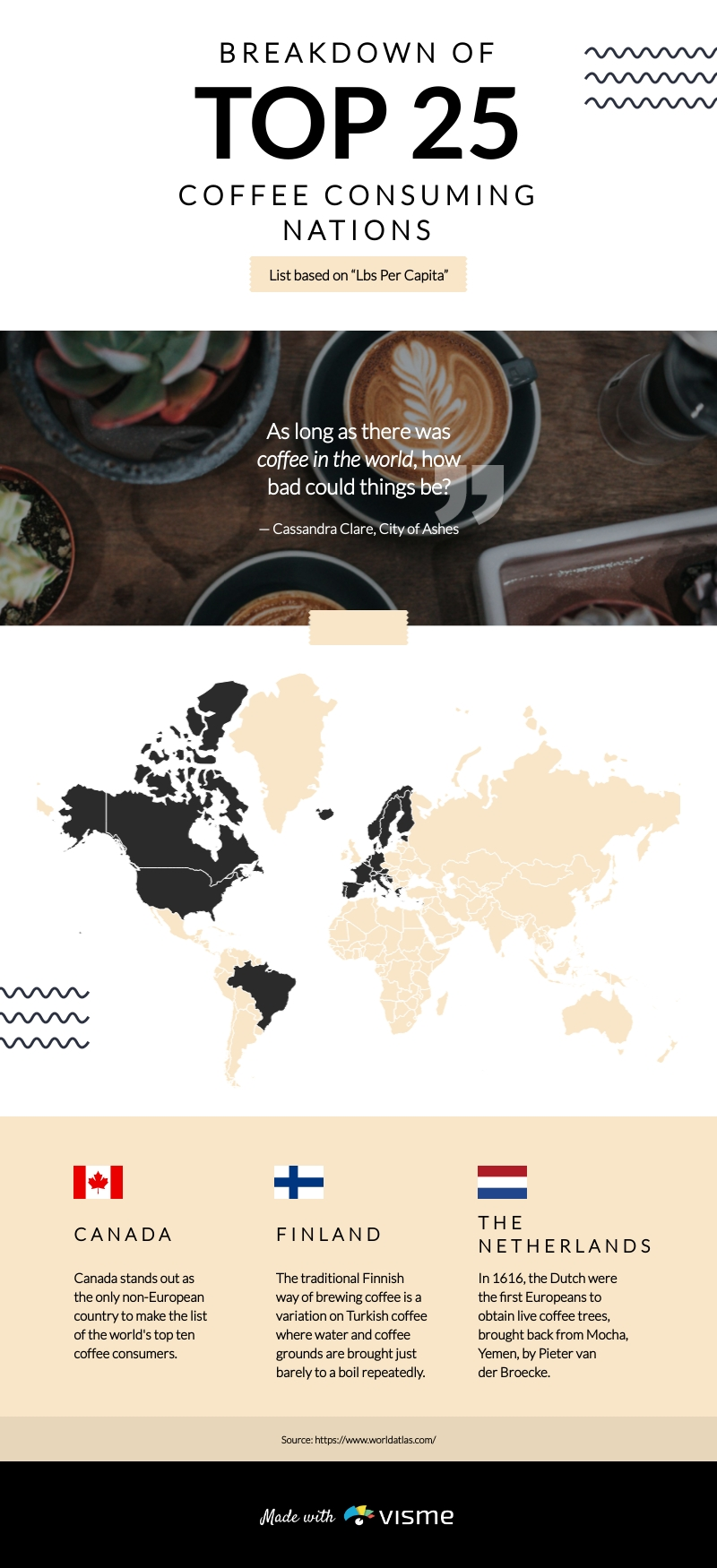 Top Coffee Consuming Countries Infographic Template
