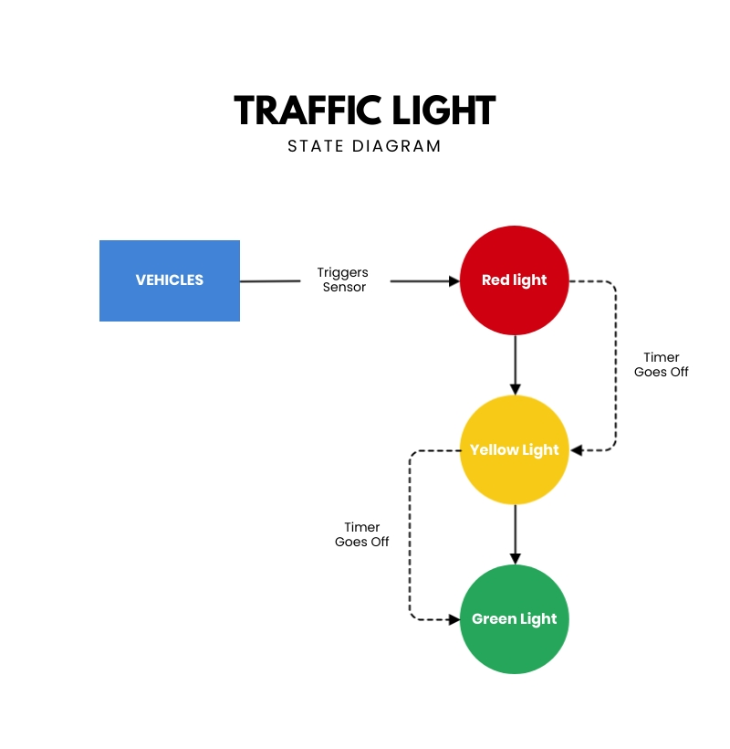 Traffic Light State Diagram Template