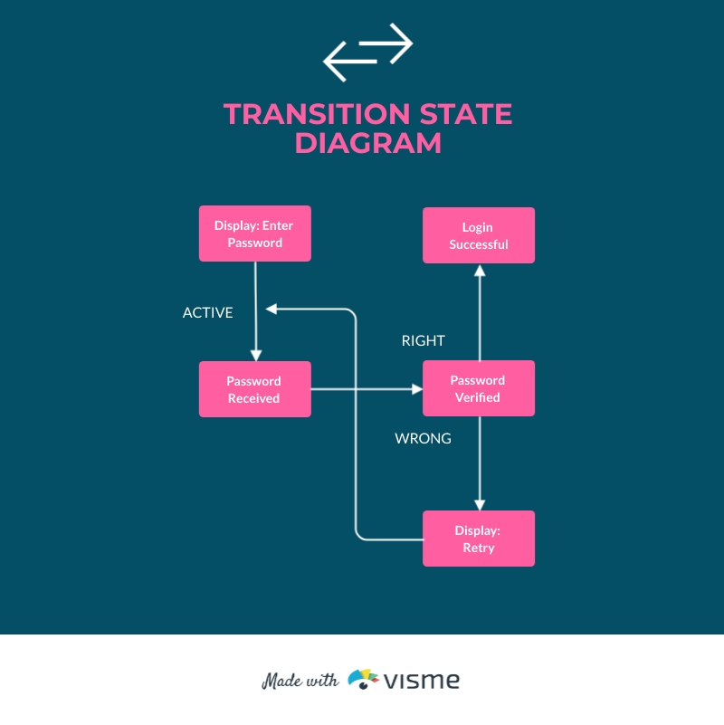 Transition State Diagram Template