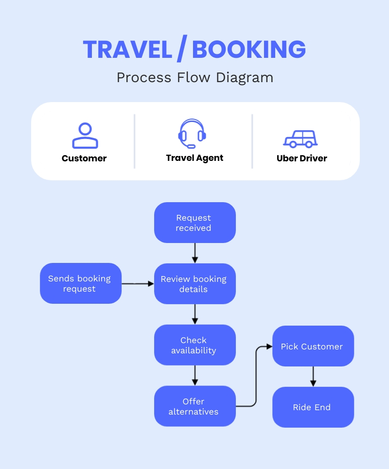 Travel Booking Process Flow Diagram Template