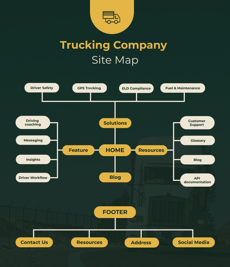 Truck Company Site Map Template