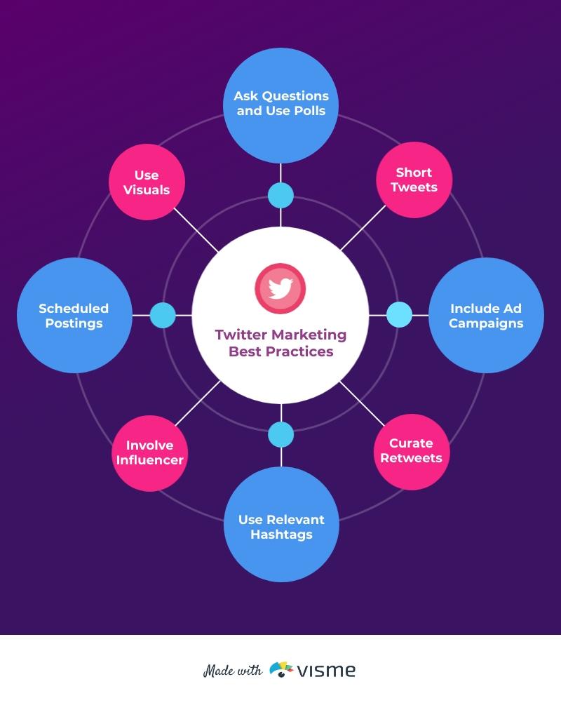 Twitter Marketing Mind Map Template