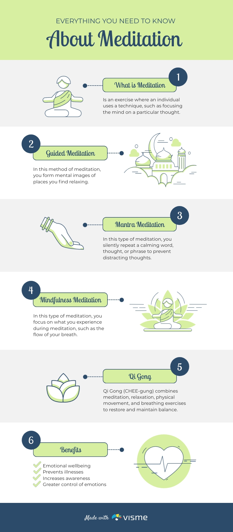 Types and Benefits of Meditation - Infographic  Template