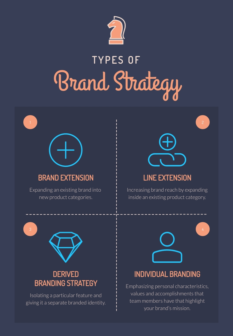Types of Brand Strategy - Infographic Template
