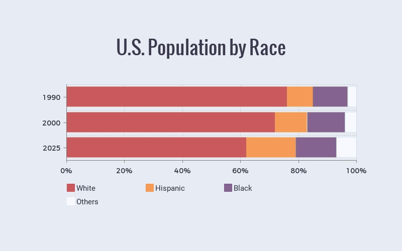 U.S Population by Race Bar Graph