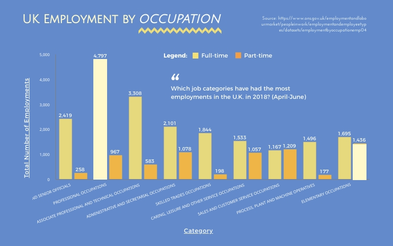 UK Employment by Occupation Bar Graph Template