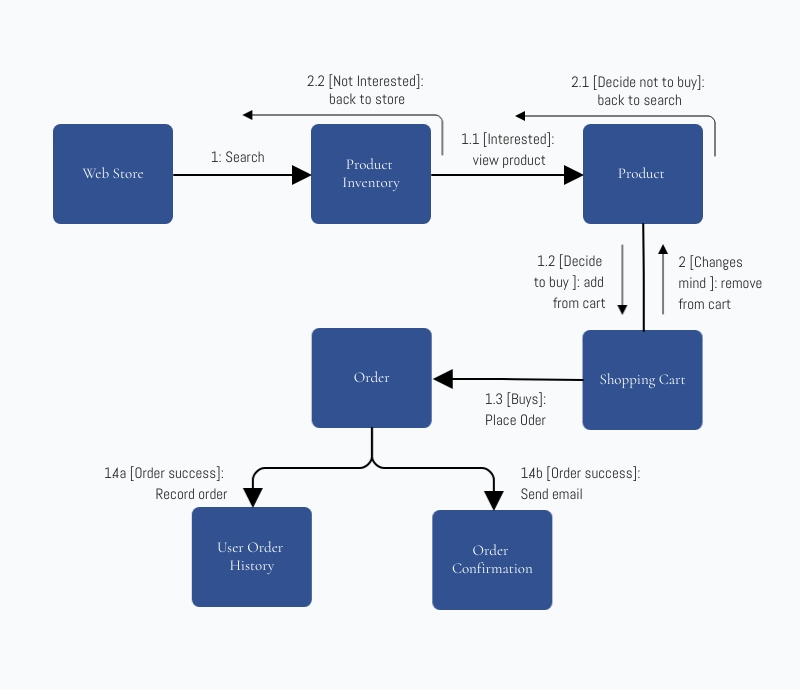 UML Interaction Overview Block Diagram