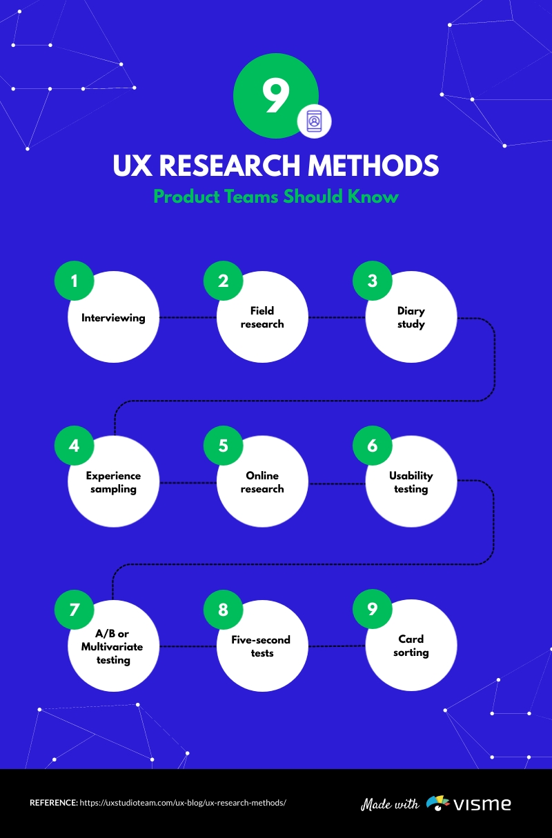 UX Research Mind Map Template