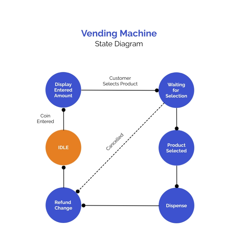 Vending Machine State Diagram Template
