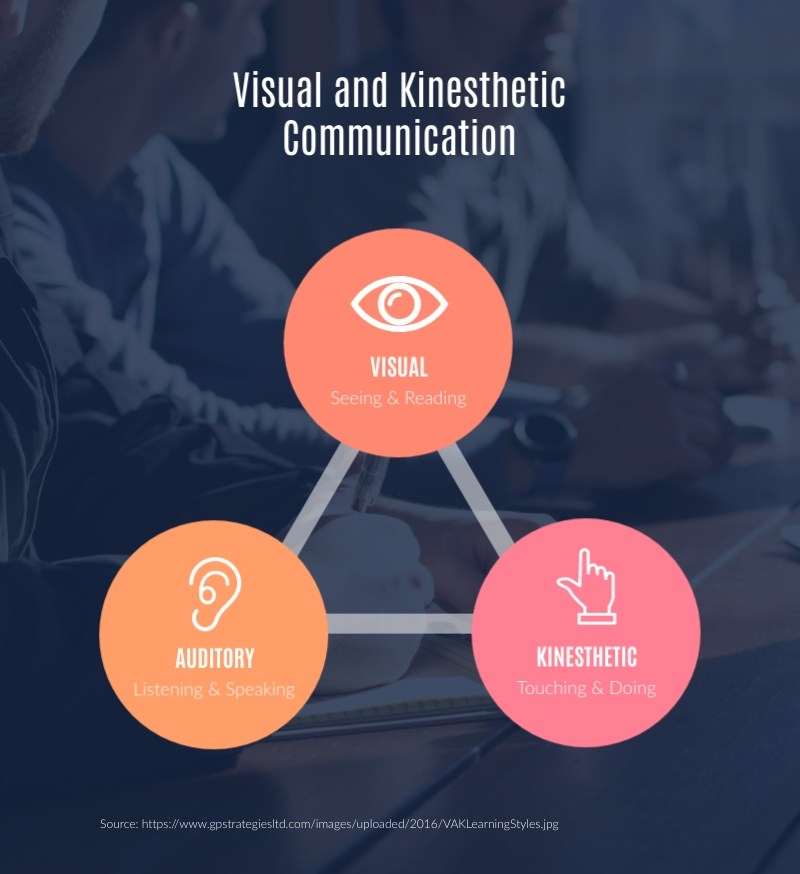 Visual and Kinesthetic Communication - Infographic Template