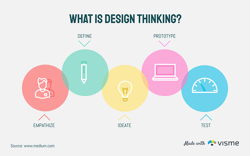 What is Design Thinking - Infographic Template