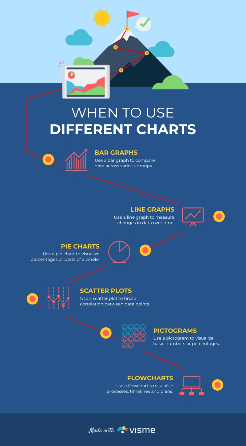 When to Use Different Charts Infographic