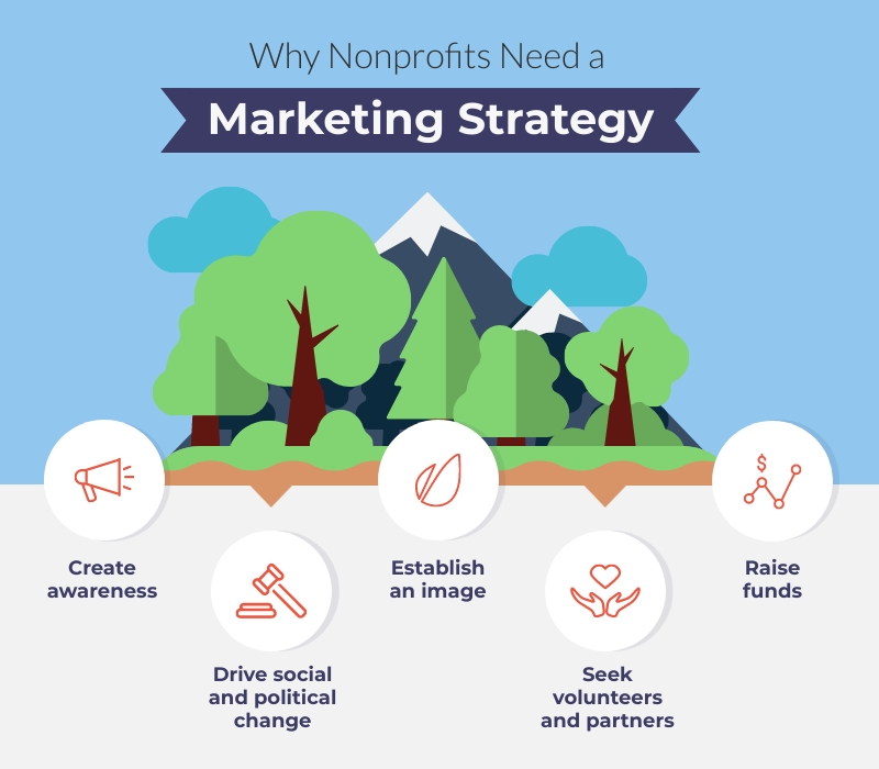 Why Nonprofits Need a Marketing Strategy - Infographic Template