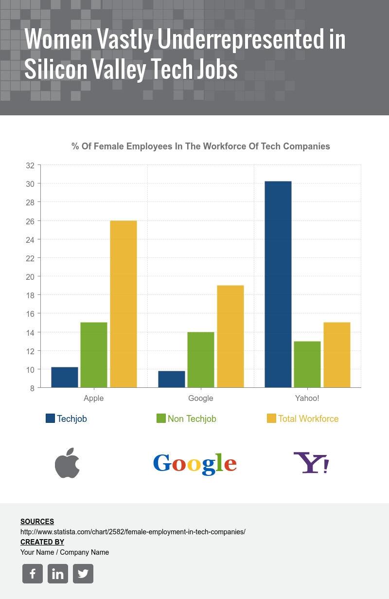Women Vastly Underrepresented In Silicon Valley Tech Jobs Template