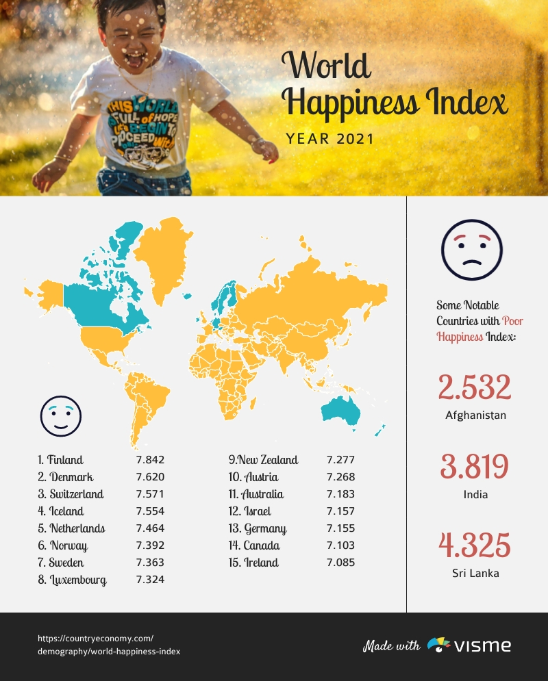 World Happiness Index 2021 Infographic Template
