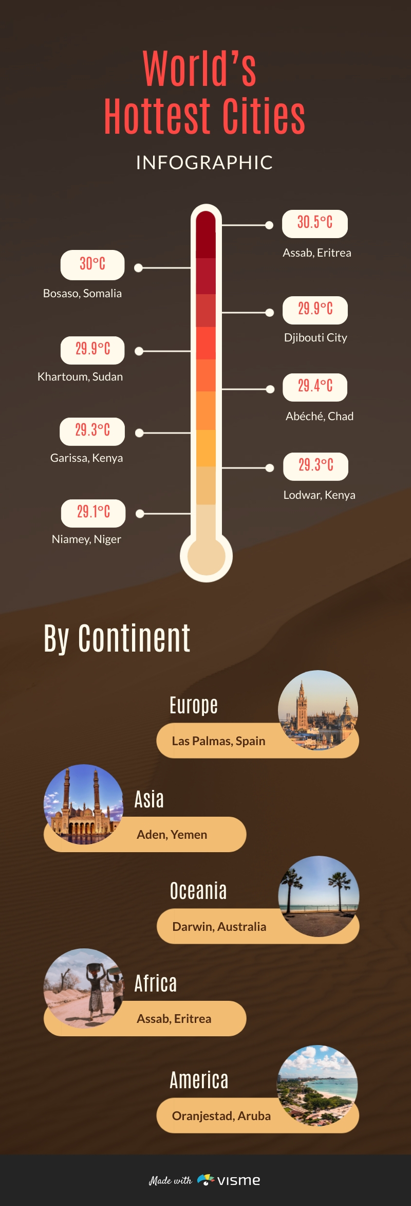 Worlds Hottest Cities Infographic Template