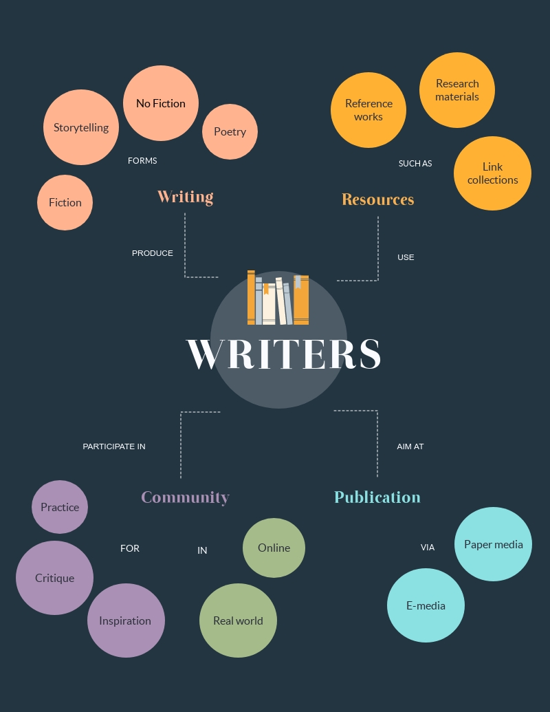 Writers Concept Map