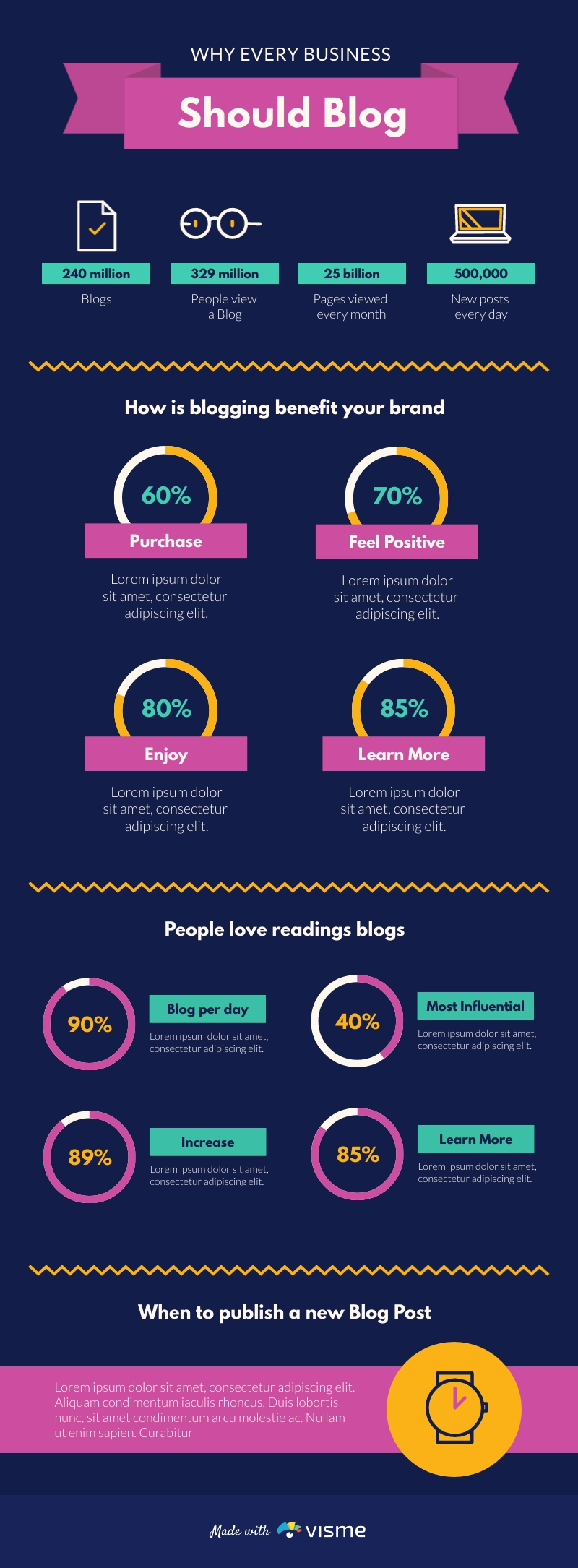 Necessity of Blogging - Infographic Template