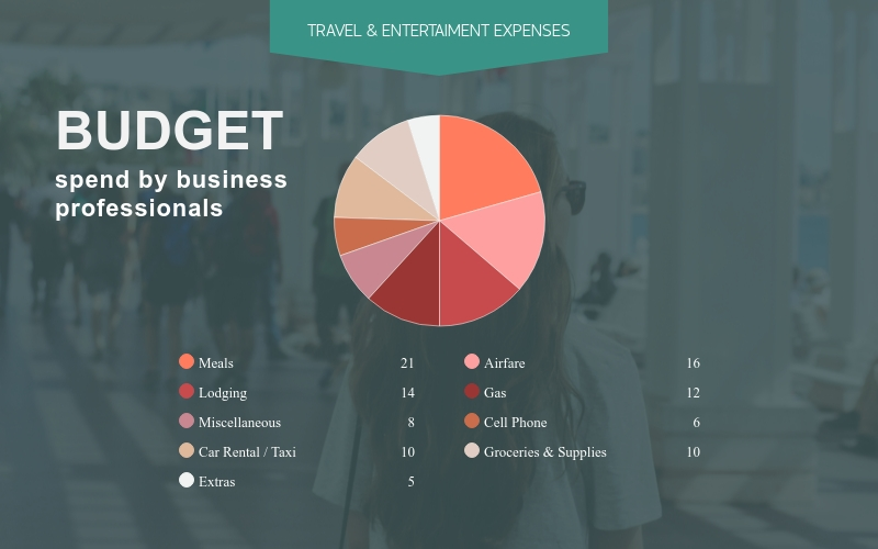 Click To Edit A Template Budget Pie Chart