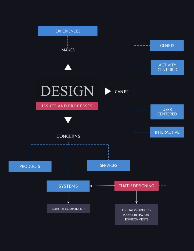 Free Concept Map Maker Concept Map Generator Visme