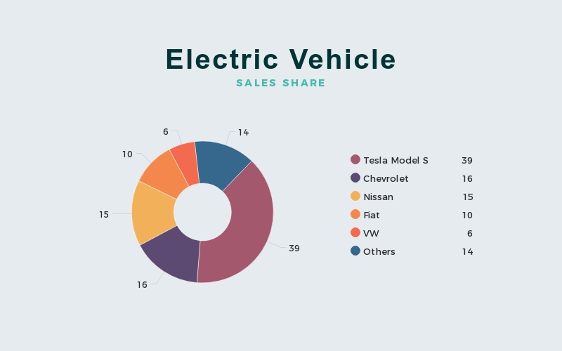 Electric Vehicle Pie Chart Template - Visme
