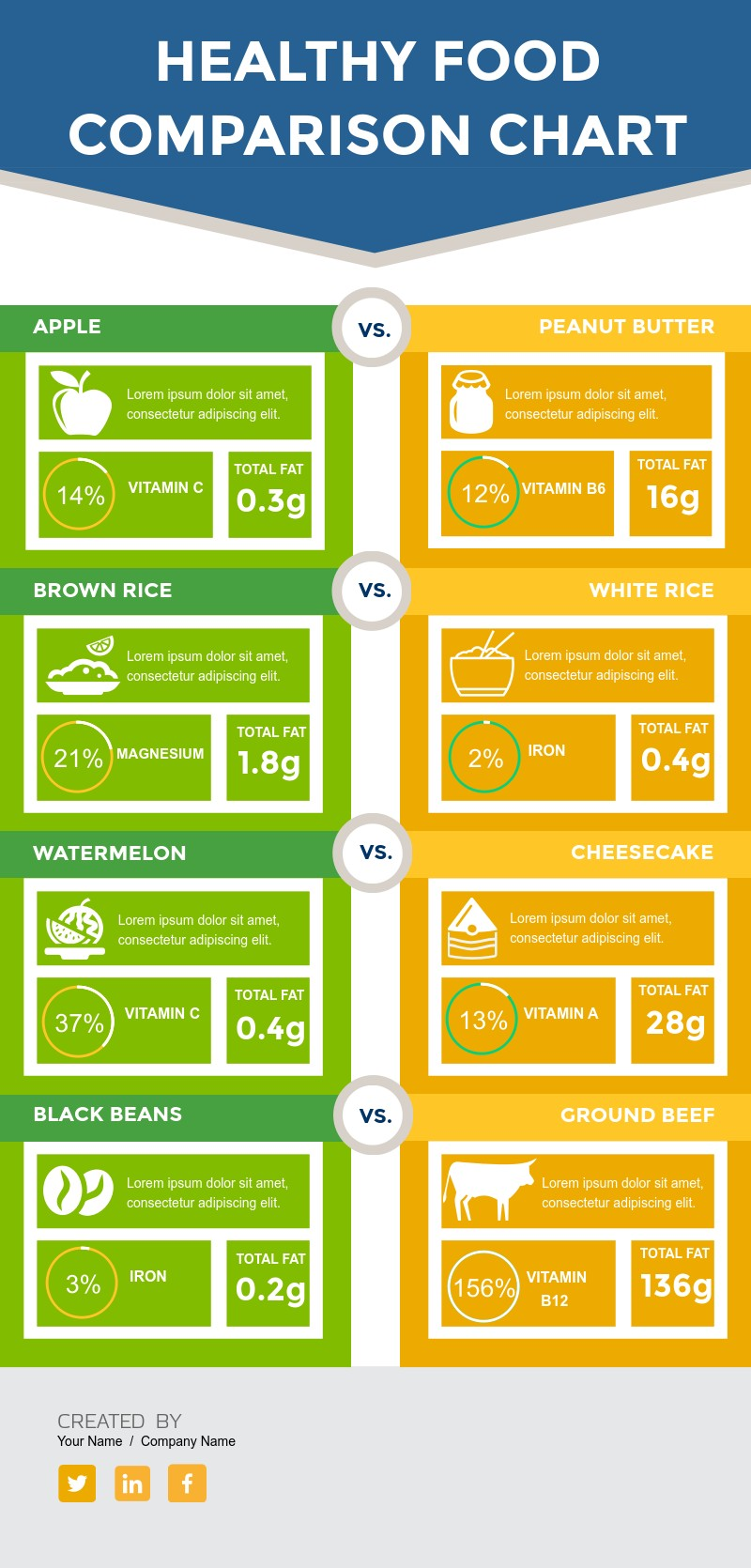Healthy Food Comparison Chart Template - Visme
