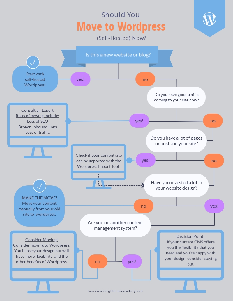 Move To WordPress Flowchart