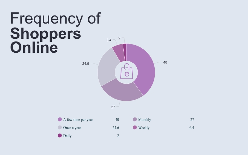 Shoppers Online Pie Chart Template - Visme