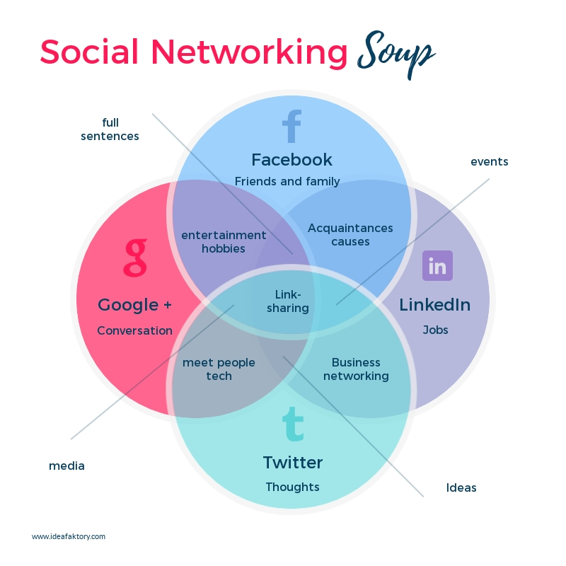 social networking soup venn diagram template